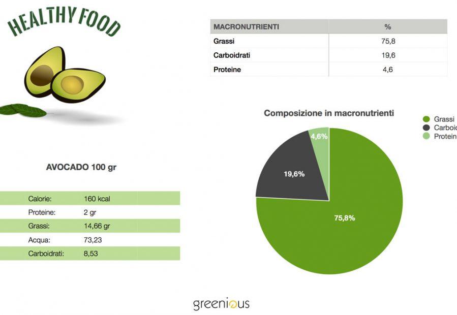Valori nutrizionali dell'avocado